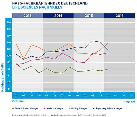 Hays-Life-Sciences-Fachkräfte-Index